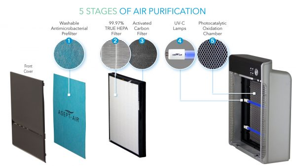 5-Stages of Air Purification - Life Cell 1550 UV
