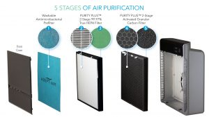 5-Stages of Air Purification - Life Cell 2550